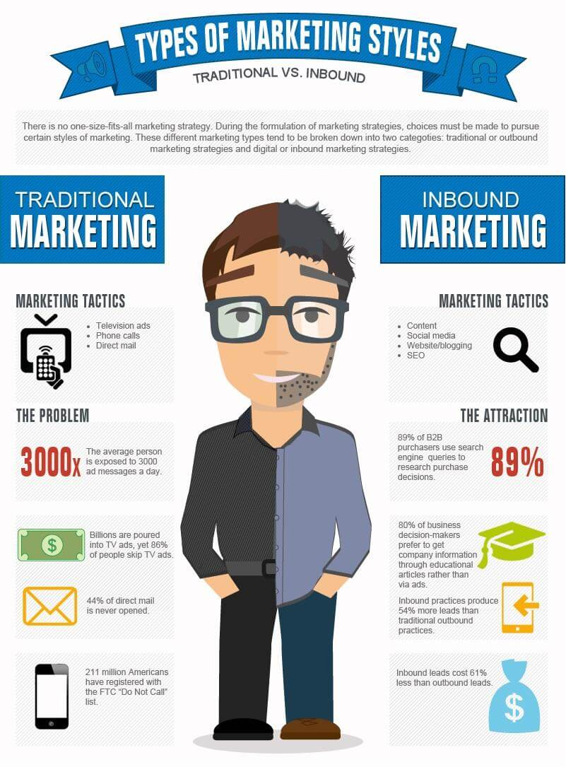 types-of-marketing-styles